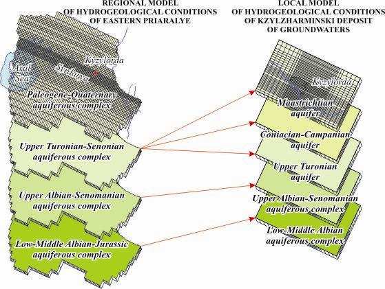Схема соотношения слоев